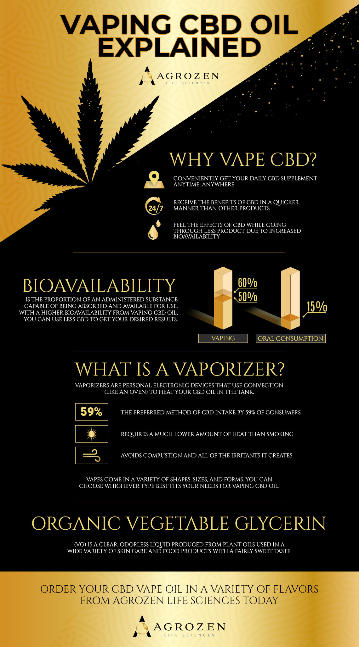 Guide to Vaping CBD Oil | Agrozen CBD